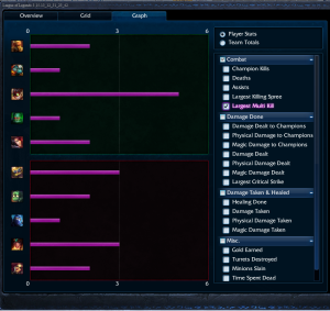 ARAM Penta with Ziggs 01.03.04 Graph View 01 Largest Multi Kill
