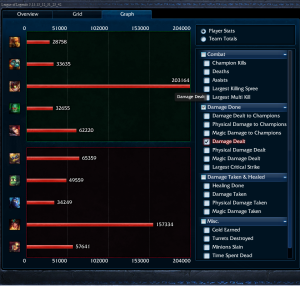 ARAM Penta with Ziggs 01.03.04 Graph View 02 Damage Dealt Overall