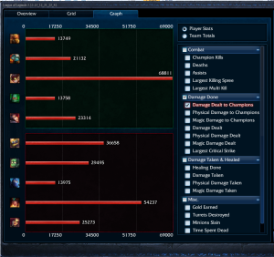 ARAM Penta with Ziggs 01.03.04 Graph View 02 Damage Dealt to Champions